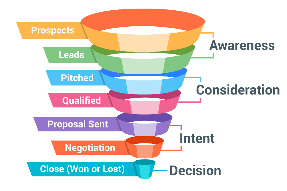 Sales Process: The Good, the Bad and the ? - HustleX